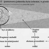 Trójment - podstawowa jednostka bytu (schemat w przekroju)